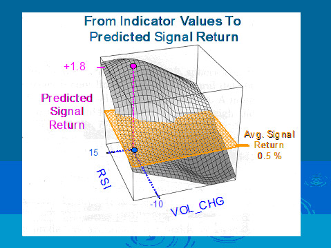 Indicator Values to Predicted Signal Returns, Hood River Research